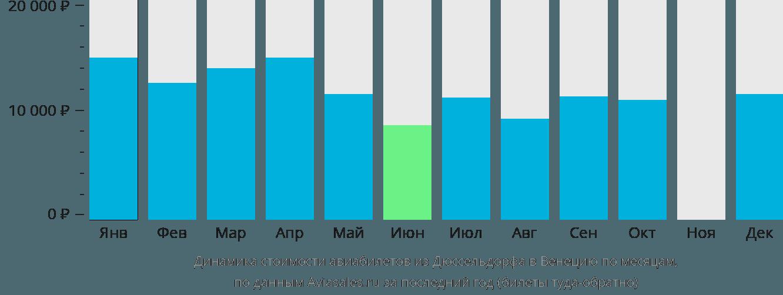 Динамика стоимости авиабилетов из Дюссельдорфа в Венецию по месяцам