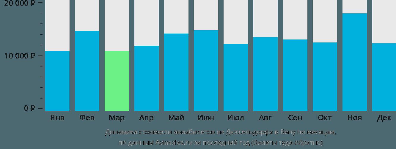 Динамика стоимости авиабилетов из Дюссельдорфа в Вену по месяцам
