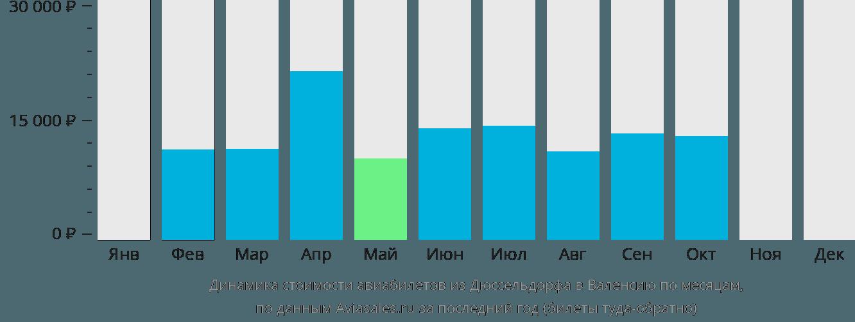 Динамика стоимости авиабилетов из Дюссельдорфа в Валенсию по месяцам