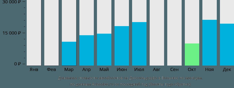 Динамика стоимости авиабилетов из Дюссельдорфа в Вильнюс по месяцам