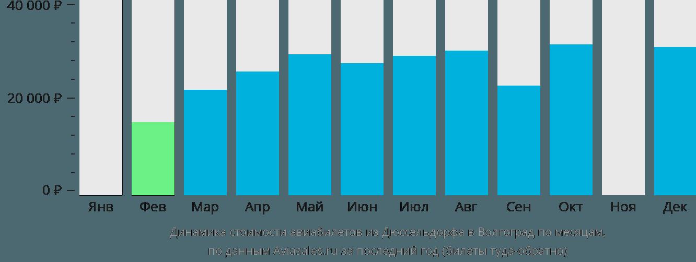 Динамика стоимости авиабилетов из Дюссельдорфа в Волгоград по месяцам