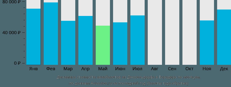 Динамика стоимости авиабилетов из Дюссельдорфа в Варадеро по месяцам