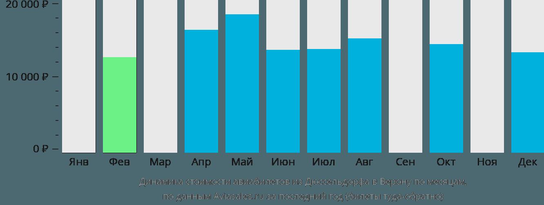 Динамика стоимости авиабилетов из Дюссельдорфа в Верону по месяцам