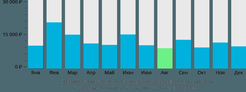 Динамика стоимости авиабилетов из Дюссельдорфа в Варшаву по месяцам