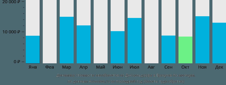 Динамика стоимости авиабилетов из Дюссельдорфа в Вроцлав по месяцам