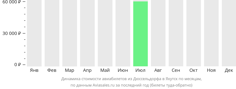 Динамика стоимости авиабилетов из Дюссельдорфа в Якутск по месяцам