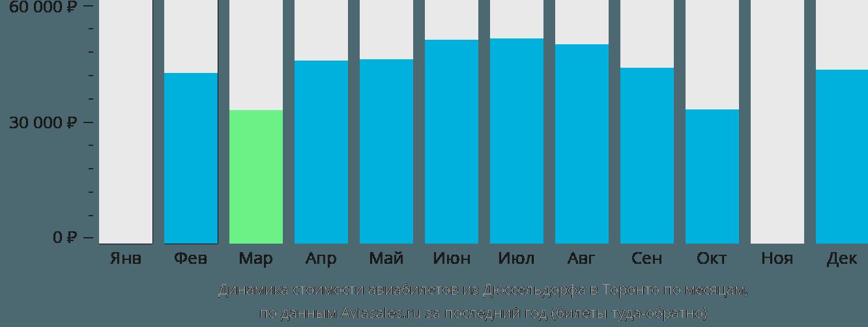 Динамика стоимости авиабилетов из Дюссельдорфа в Торонто по месяцам