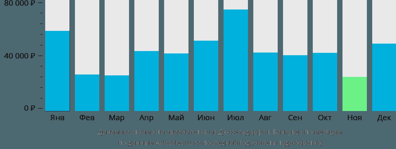 Динамика стоимости авиабилетов из Дюссельдорфа в Ванкувер по месяцам