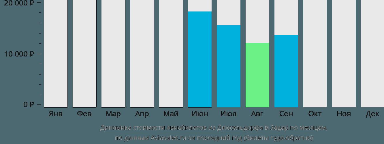Динамика стоимости авиабилетов из Дюссельдорфа в Задар по месяцам