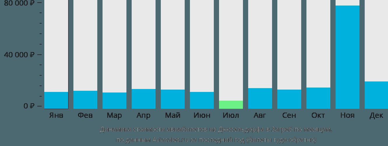 Динамика стоимости авиабилетов из Дюссельдорфа в Загреб по месяцам