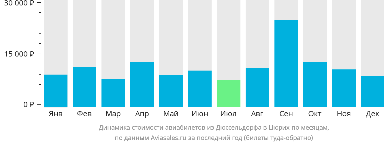 Динамика стоимости авиабилетов из Дюссельдорфа в Цюрих по месяцам