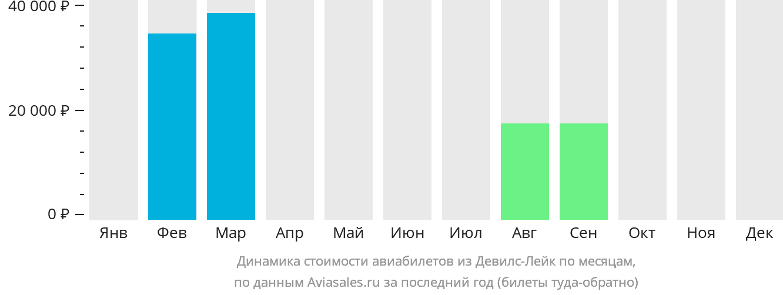 Динамика стоимости авиабилетов из Девилс Лейк по месяцам