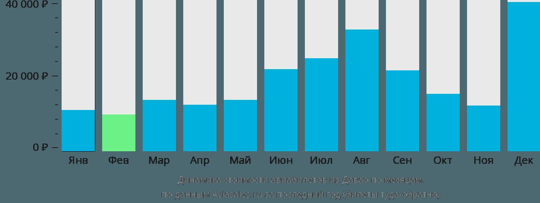 Динамика стоимости авиабилетов из Давао по месяцам