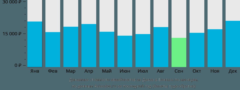 Динамика стоимости авиабилетов из Давао в Бангкок по месяцам