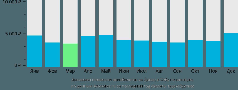 Динамика стоимости авиабилетов из Давао в Себу по месяцам