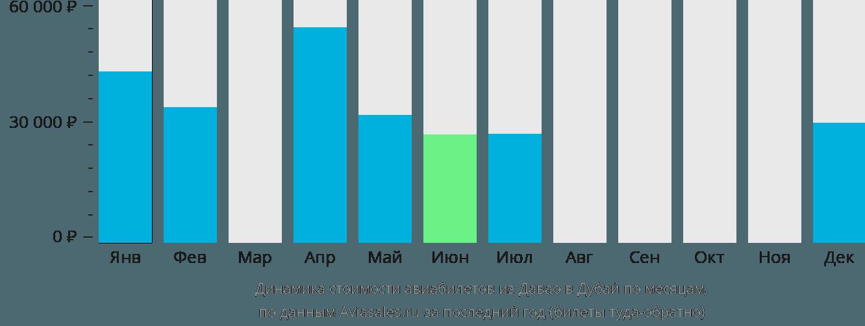 Динамика стоимости авиабилетов из Давао в Дубай по месяцам