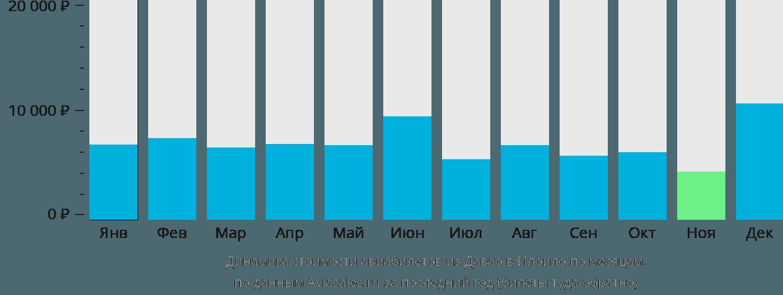 Динамика стоимости авиабилетов из Давао в Илоило по месяцам