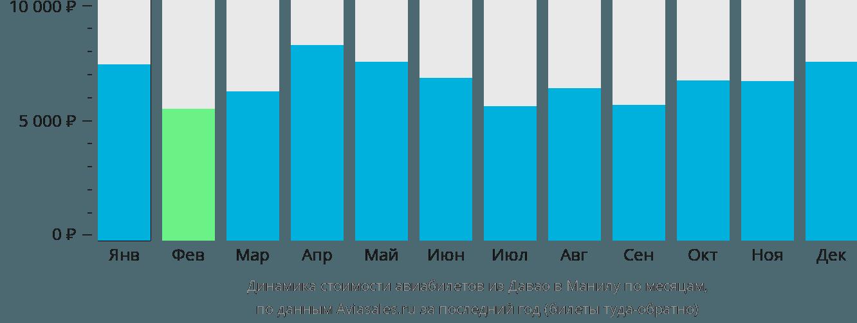 Динамика стоимости авиабилетов из Давао в Манилу по месяцам