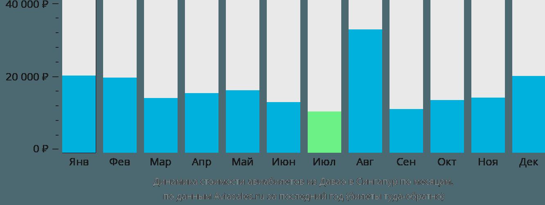 Динамика стоимости авиабилетов из Давао в Сингапур по месяцам