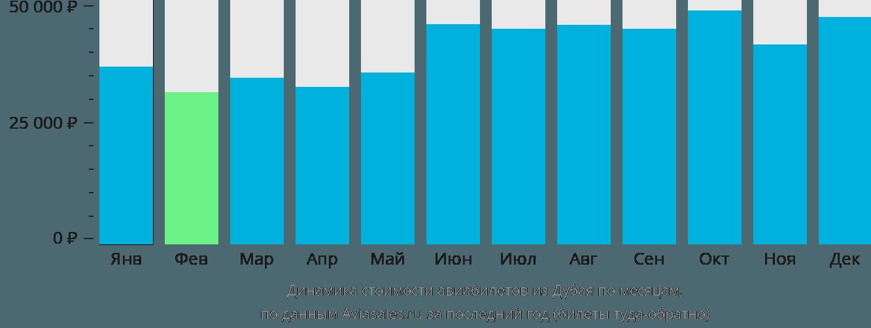 Динамика стоимости авиабилетов из Дубая по месяцам