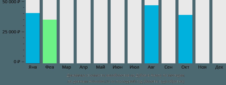 Динамика стоимости авиабилетов из Дубая в Анапу по месяцам