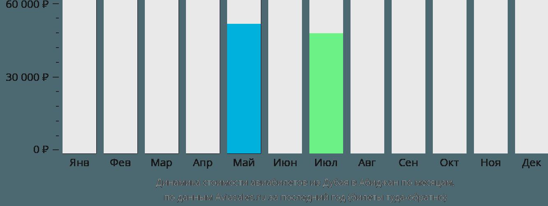 Динамика стоимости авиабилетов из Дубая в Абиджан по месяцам