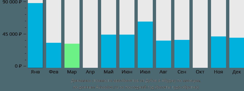 Динамика стоимости авиабилетов из Дубая в Абуджу по месяцам