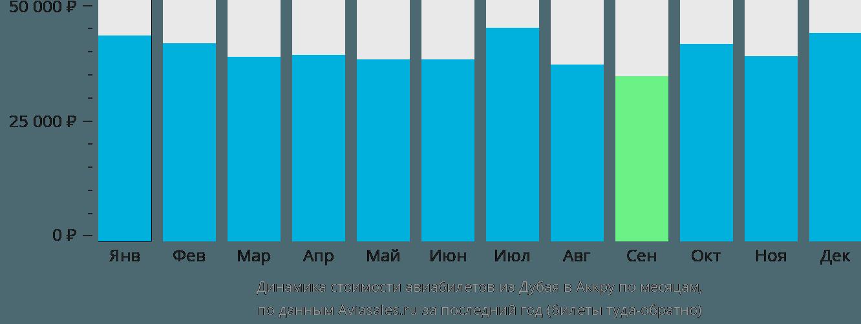 Динамика стоимости авиабилетов из Дубая в Аккру по месяцам