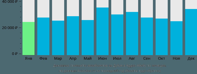 Динамика стоимости авиабилетов из Дубая в Аддис-Абебу по месяцам