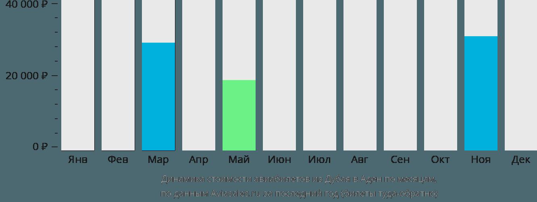 Динамика стоимости авиабилетов из Дубаи в Аден по месяцам