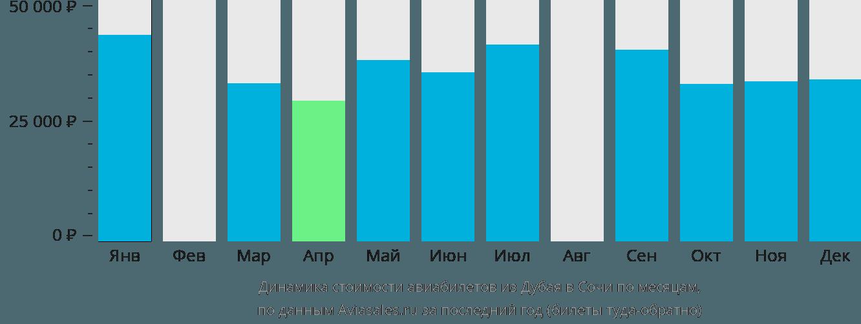 Динамика стоимости авиабилетов из Дубая в Сочи по месяцам