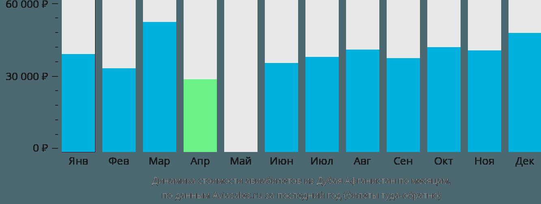 Динамика стоимости авиабилетов из Дубая  в Афганистан по месяцам