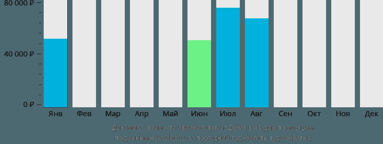 Динамика стоимости авиабилетов из Дубая в Агадир по месяцам