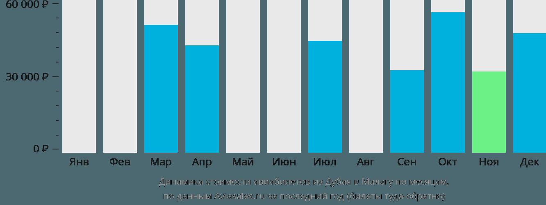 Динамика стоимости авиабилетов из Дубая в Малагу по месяцам