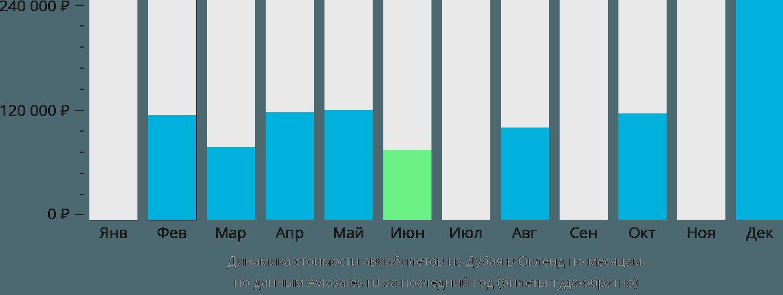 Динамика стоимости авиабилетов из Дубая в Окленд по месяцам