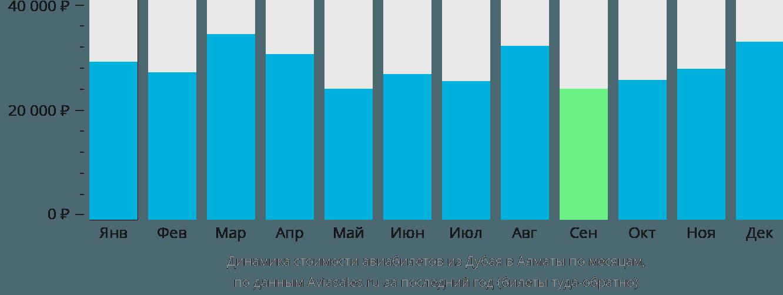 Динамика стоимости авиабилетов из Дубая в Алматы по месяцам