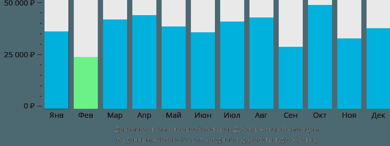 Динамика стоимости авиабилетов из Дубая в Алжир по месяцам