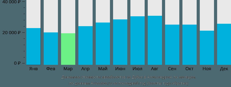 Динамика стоимости авиабилетов из Дубая в Александрию по месяцам