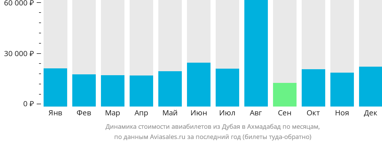 Динамика стоимости авиабилетов из Дубая в Ахмадабад по месяцам