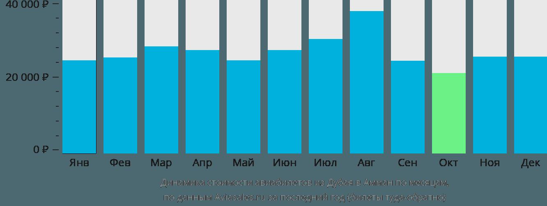 Динамика стоимости авиабилетов из Дубая в Амман по месяцам