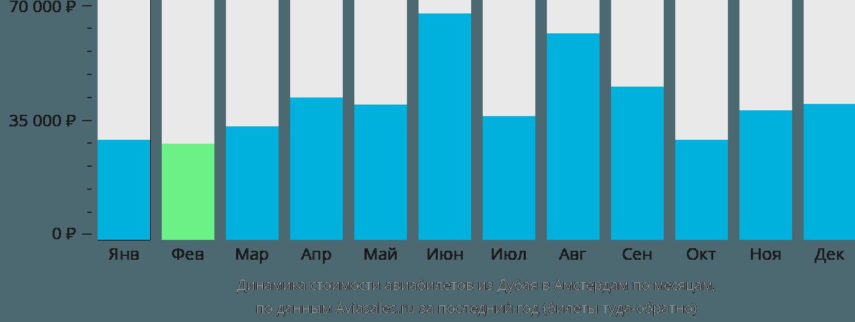 Динамика стоимости авиабилетов из Дубая в Амстердам по месяцам