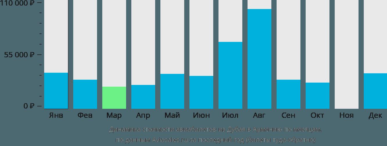 Динамика стоимости авиабилетов из Дубая в Армению по месяцам