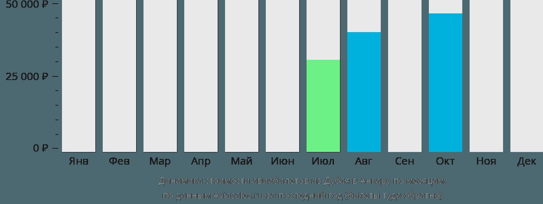 Динамика стоимости авиабилетов из Дубая в Анкару по месяцам