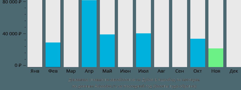 Динамика стоимости авиабилетов из Дубая в Ашхабад по месяцам