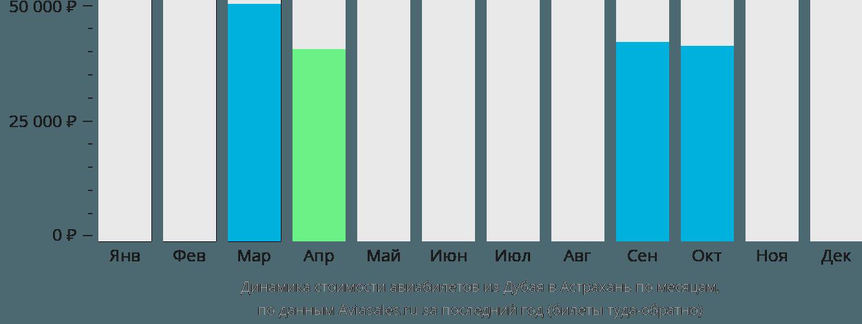 Динамика стоимости авиабилетов из Дубая в Астрахань по месяцам
