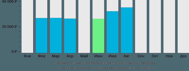 Динамика стоимости авиабилетов из Дубая в Асмэру по месяцам