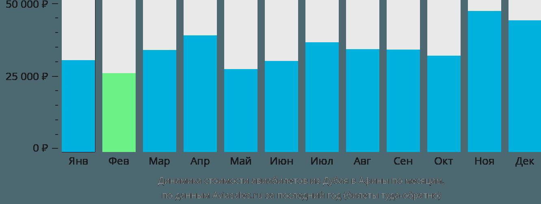Динамика стоимости авиабилетов из Дубая в Афины по месяцам