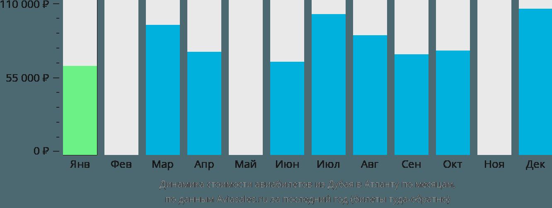 Динамика стоимости авиабилетов из Дубая в Атланту по месяцам