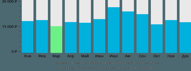 Динамика стоимости авиабилетов из Дубая в Амритсар по месяцам