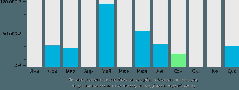 Динамика стоимости авиабилетов из Дубая в Австрию по месяцам